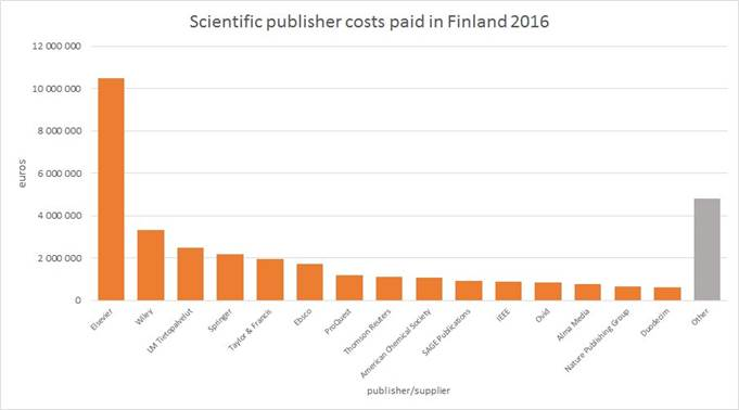 Finnish Data on Costs Paid to Scientific Publishers